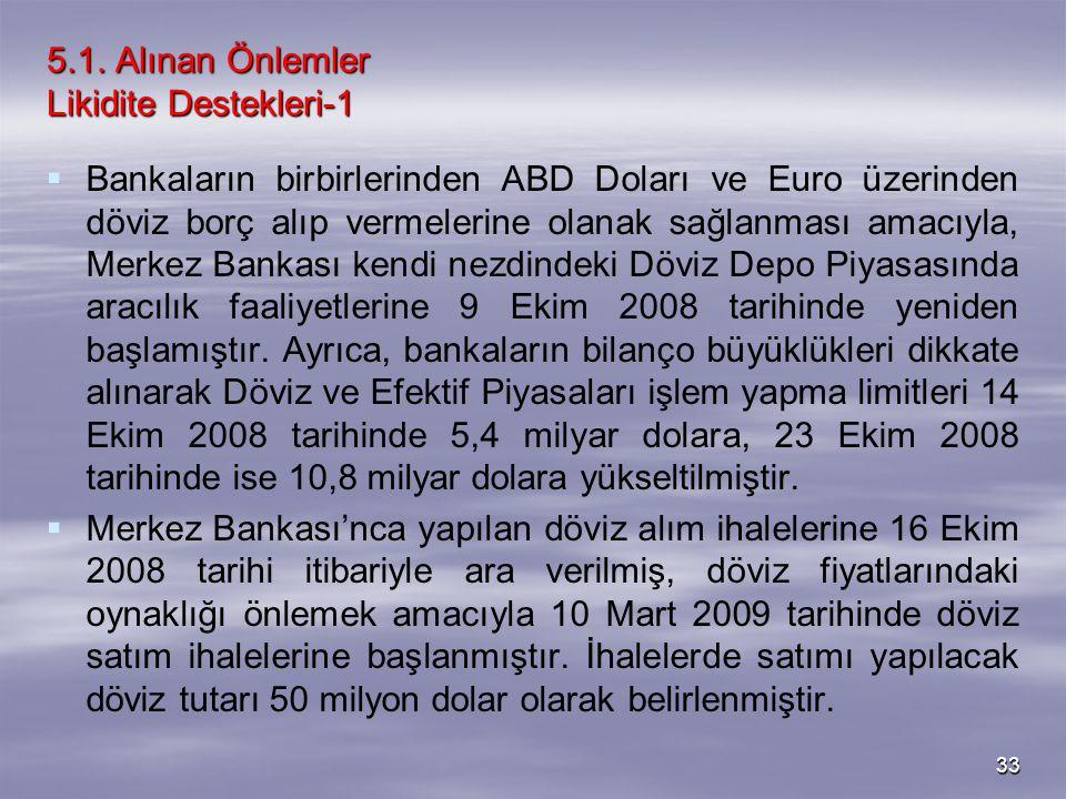 33 5.1. Alınan Önlemler Likidite Destekleri-1   Bankaların birbirlerinden ABD Doları ve Euro üzerinden döviz borç alıp vermelerine olanak sağlanması