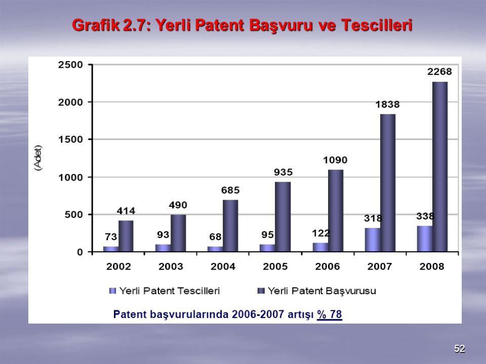52 Grafik 2.7: Yerli Patent Başvuru ve Tescilleri