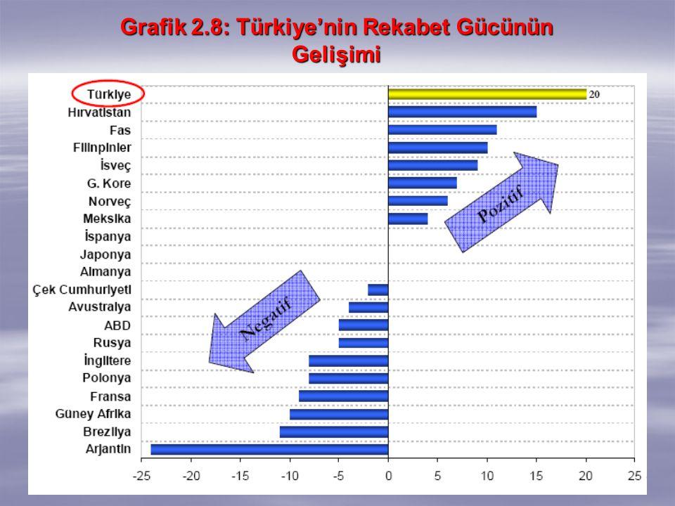 53 Grafik 2.8: Türkiye'nin Rekabet Gücünün Gelişimi