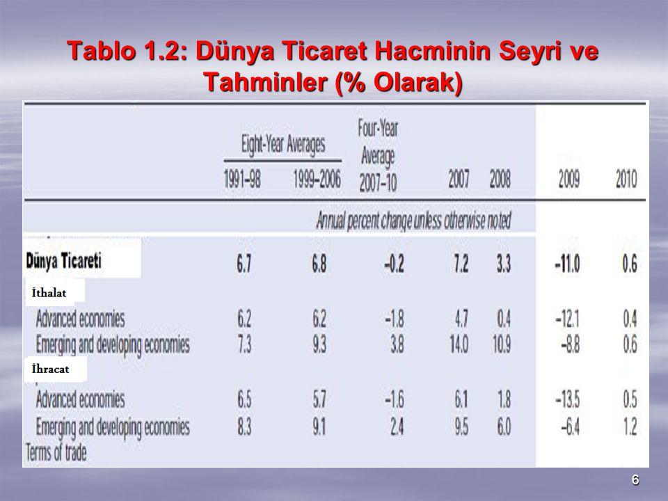 27 2. 7. ENFLASYON Grafik 2.5: Enflasyon Oranları (%)