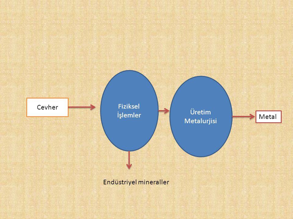 Cevher Fiziksel İşlemler Üretim Metalurjisi Metal Endüstriyel mineraller