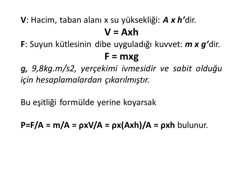 V: Hacim, taban alanı x su yüksekliği: A x h'dir. V = Axh F: Suyun kütlesinin dibe uyguladığı kuvvet: m x g'dir. F = mxg g, g, 9,8kg.m/s2, yerçekimi i