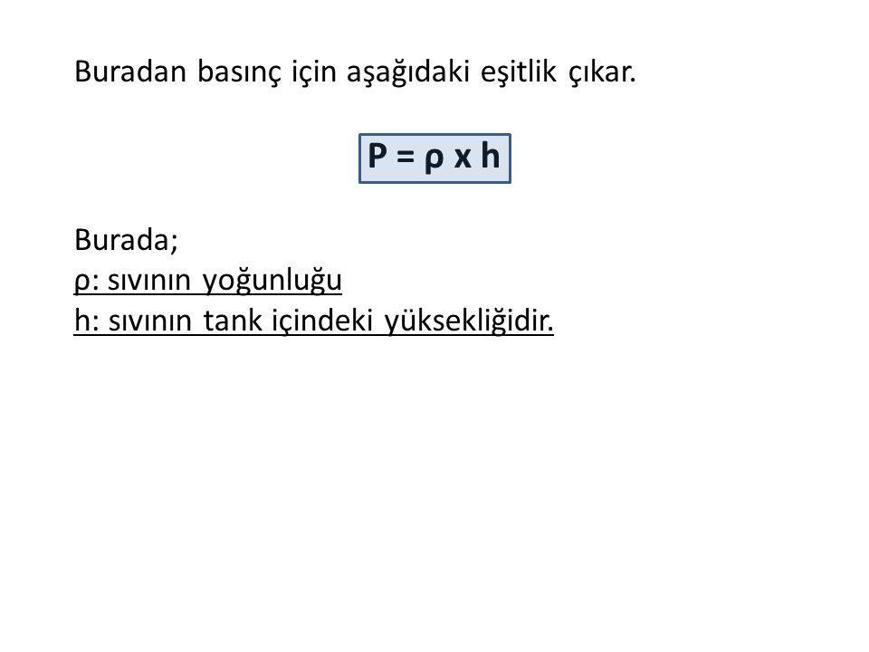 Buradan basınç için aşağıdaki eşitlik çıkar. P = ρ x h Burada; ρ: sıvının yoğunluğu h: sıvının tank içindeki yüksekliğidir.
