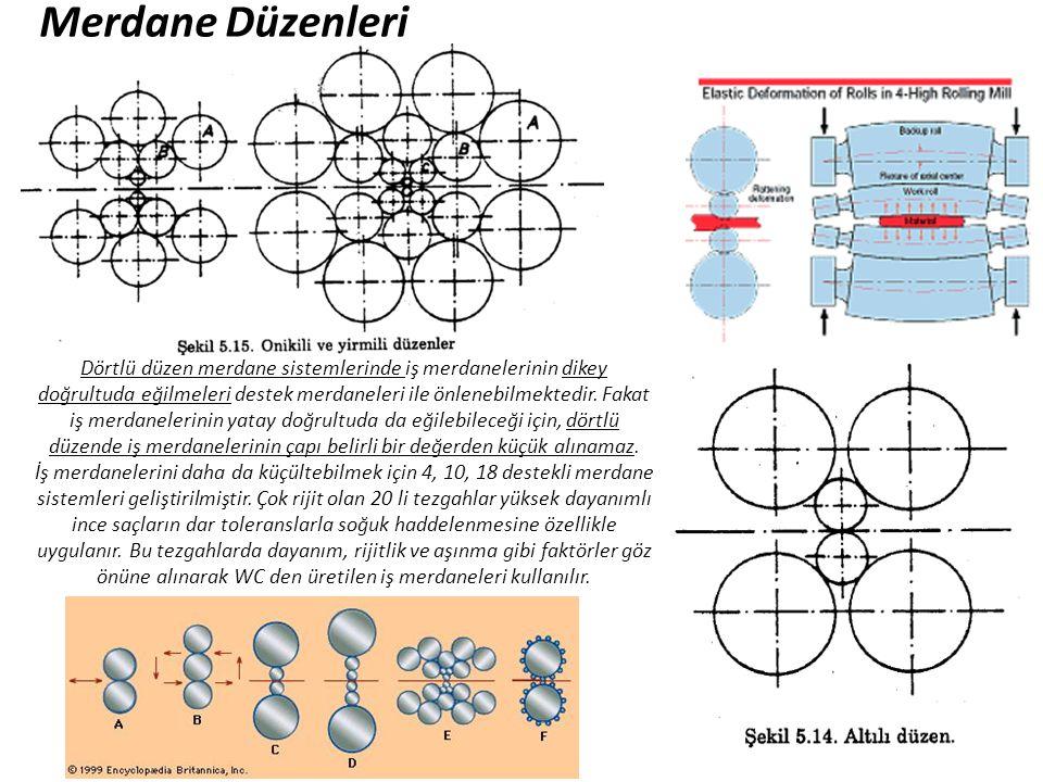 Dörtlü düzen merdane sistemlerinde iş merdanelerinin dikey doğrultuda eğilmeleri destek merdaneleri ile önlenebilmektedir. Fakat iş merdanelerinin yat