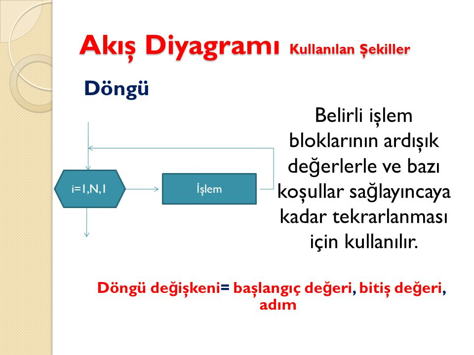 Akış Diyagramı Kullanılan Şekiller Döngü (Artan) Başlangıç de ğ eri, bitiş de ğ erinden küçüktür ve adım de ğ eri (+) pozitiftir.