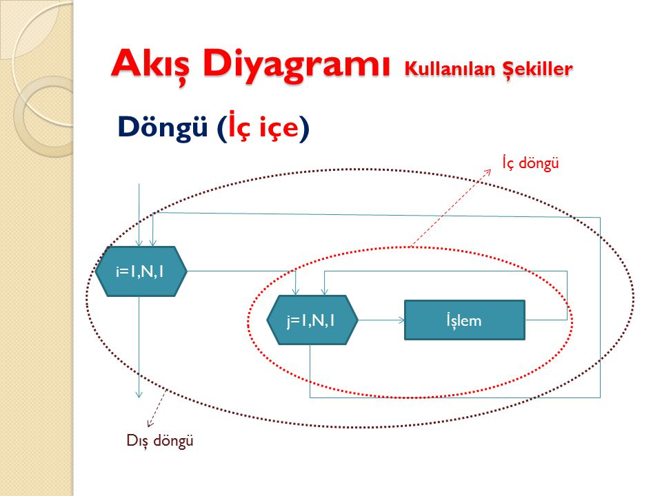 Akış Diyagramı Kullanılan Şekiller Döngü ( İ ç içe) i=1,N,1 İ şlem j=1,N,1 İ ç döngü Dış döngü