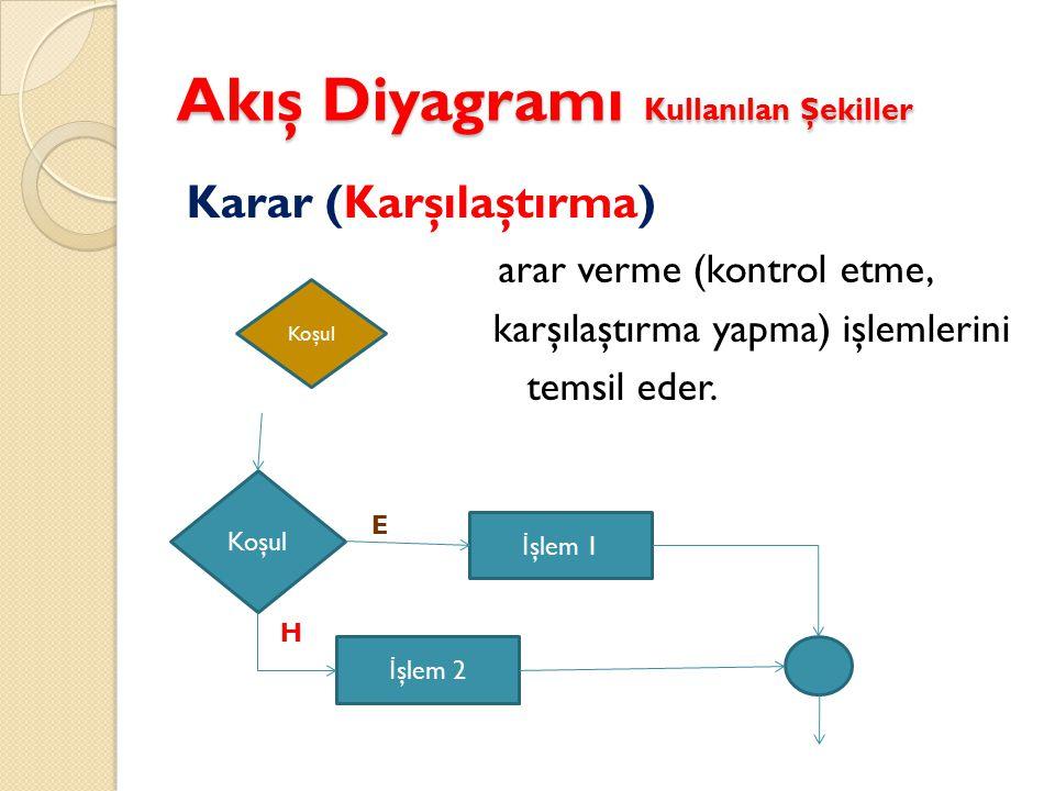 Akış Diyagramı Kullanılan Şekiller Yazdır/Çıktı Ekrana veya yazıcıya bilgi/veri yazdırmak için kullanılır.