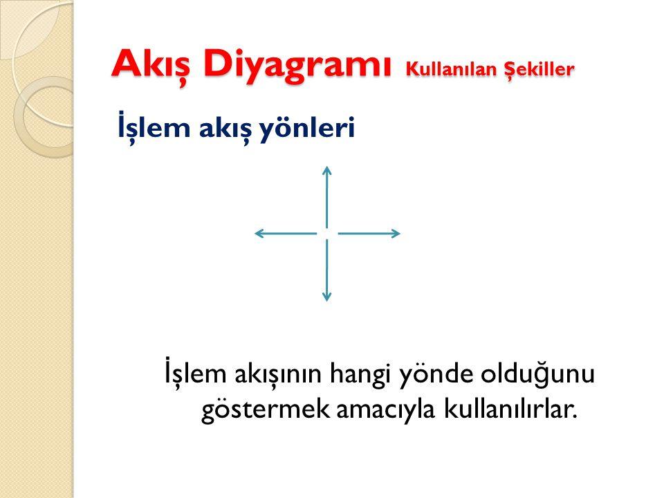 Akış Diyagramı Kullanılan Şekiller İ şlem akış yönleri İ şlem akışının hangi yönde oldu ğ unu göstermek amacıyla kullanılırlar.