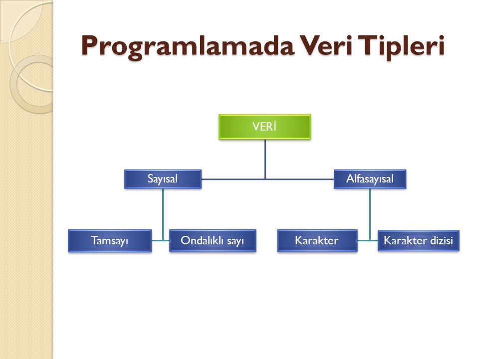 Programlamada Veri Tipleri VER İ Sayısal Tamsayı Ondalıklı sayı Alfasayısal Karakter Karakter dizisi