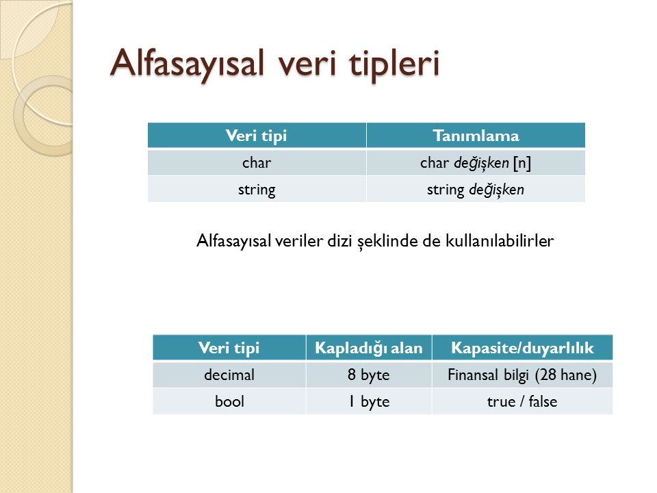 Alfasayısal veri tipleri Alfasayısal veriler dizi şeklinde de kullanılabilirler Veri tipiTanımlama charchar de ğ işken [n] stringstring de ğ işken Veri tipiKapladı ğ ı alanKapasite/duyarlılık decimal8 byteFinansal bilgi (28 hane) bool1 bytetrue / false