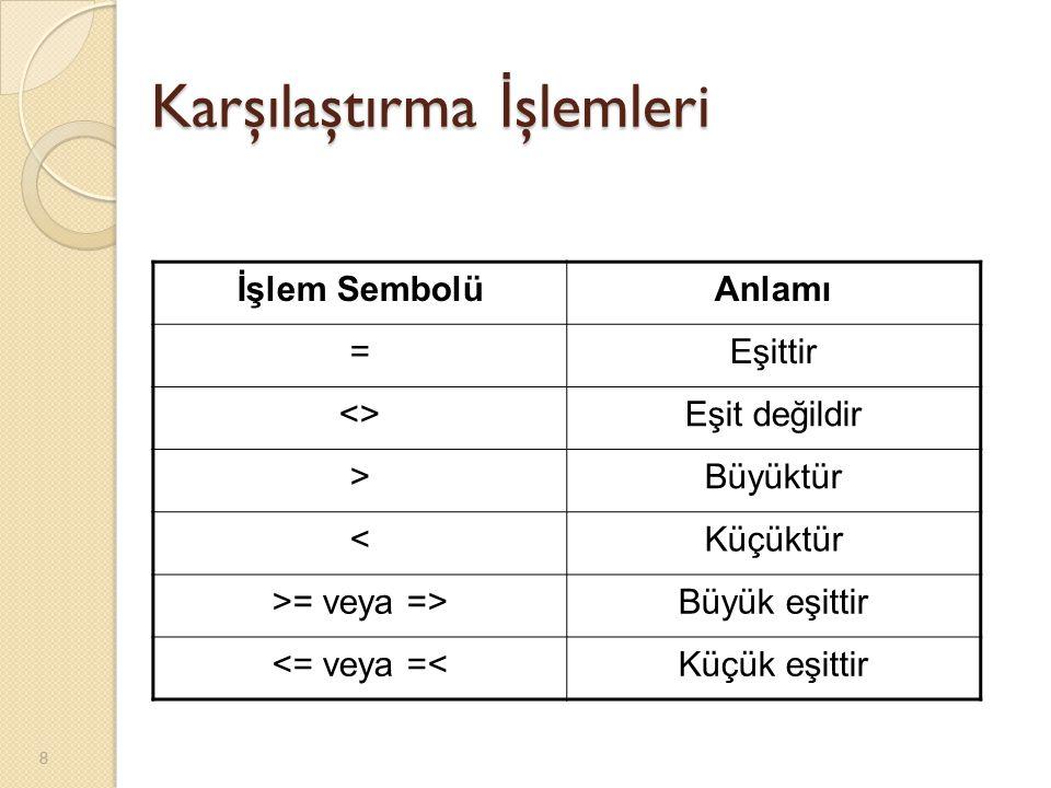 Karşılaştırma İ şlemleri İşlem SembolüAnlamı =Eşittir <>Eşit değildir >Büyüktür <Küçüktür >= veya =>Büyük eşittir <= veya =<Küçük eşittir 8