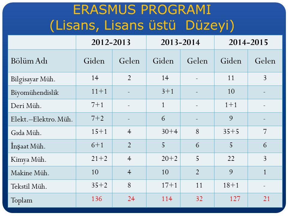 ERASMUS PROGRAMI (Lisans, Lisans üstü Düzeyi) 2012-20132013-20142014-2015 Bölüm AdıGidenGelenGidenGelenGidenGelen Bilgisayar Müh. 142 -113 Biyomühendi