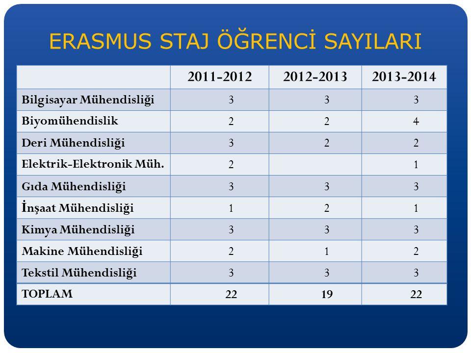 ERASMUS STAJ ÖĞRENCİ SAYILARI 2011-20122012-20132013-2014 Bilgisayar Mühendisli ğ i333 Biyomühendislik224 Deri Mühendisli ğ i322 Elektrik-Elektronik M