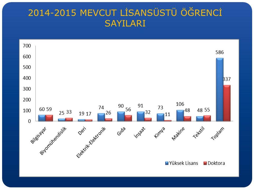 2014-2015 MEVCUT LİSANSÜSTÜ ÖĞRENCİ SAYILARI
