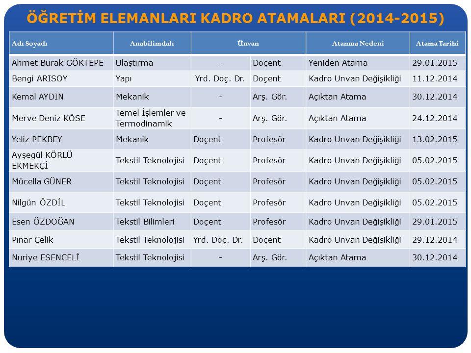 ÖĞRETİM ELEMANLARI KADRO ATAMALARI (2014-2015) Adı SoyadıAnabilimdalıÜnvanAtanma NedeniAtama Tarihi Ahmet Burak GÖKTEPEUlaştırma-DoçentYeniden Atama29