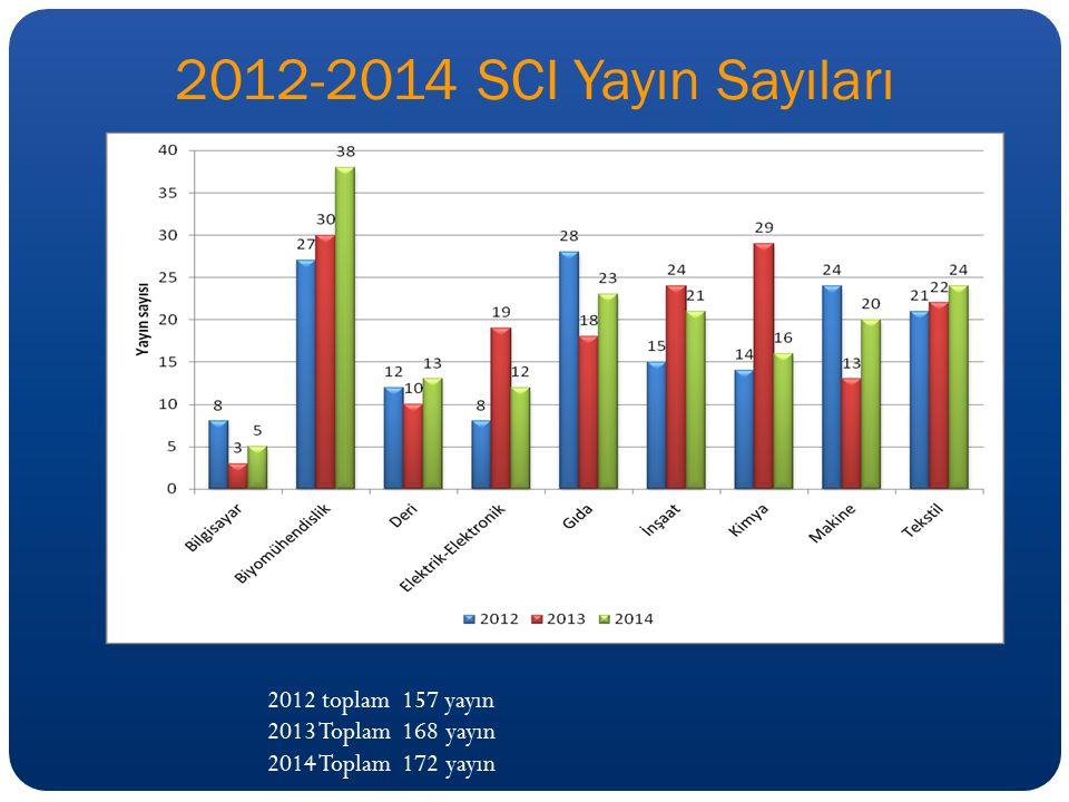 2012-2014 SCI Yayın Sayıları 2012 toplam 157 yayın 2013 Toplam 168 yayın 2014 Toplam 172 yayın