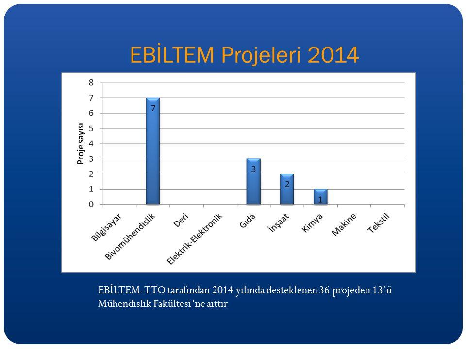EBİLTEM Projeleri 2014 EB İ LTEM-TTO tarafından 2014 yılında desteklenen 36 projeden 13'ü Mühendislik Fakültesi 'ne aittir