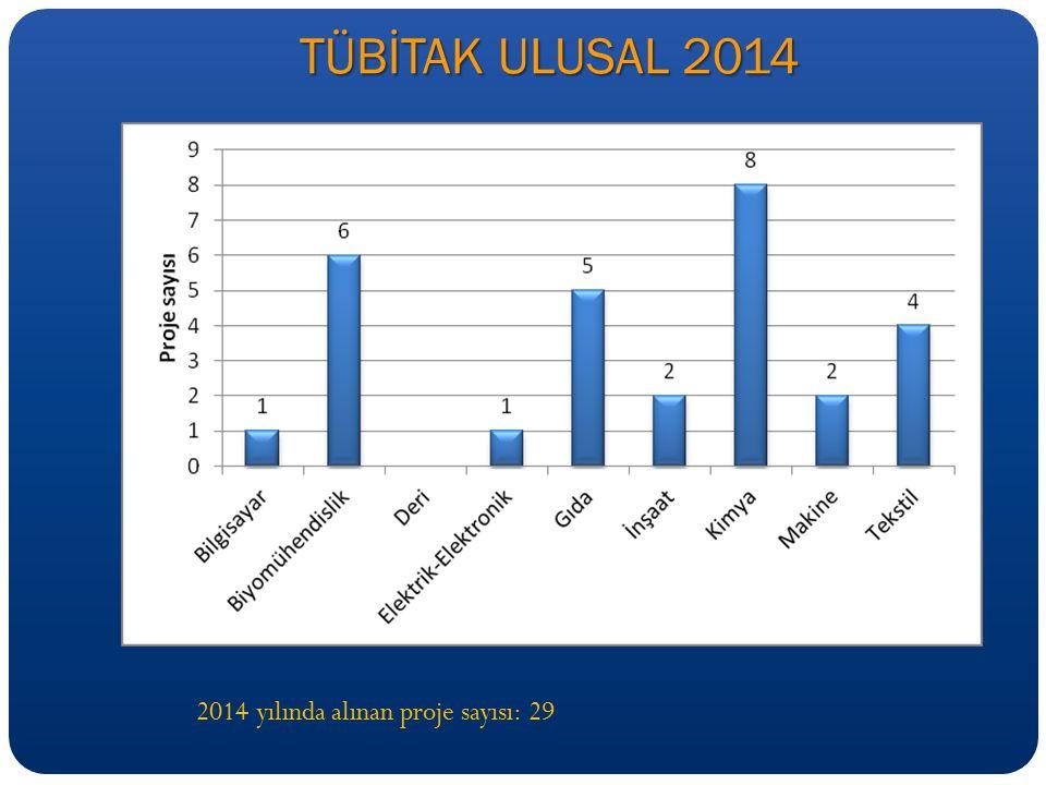 TÜBİTAK ULUSAL 2014 2014 yılında alınan proje sayısı: 29