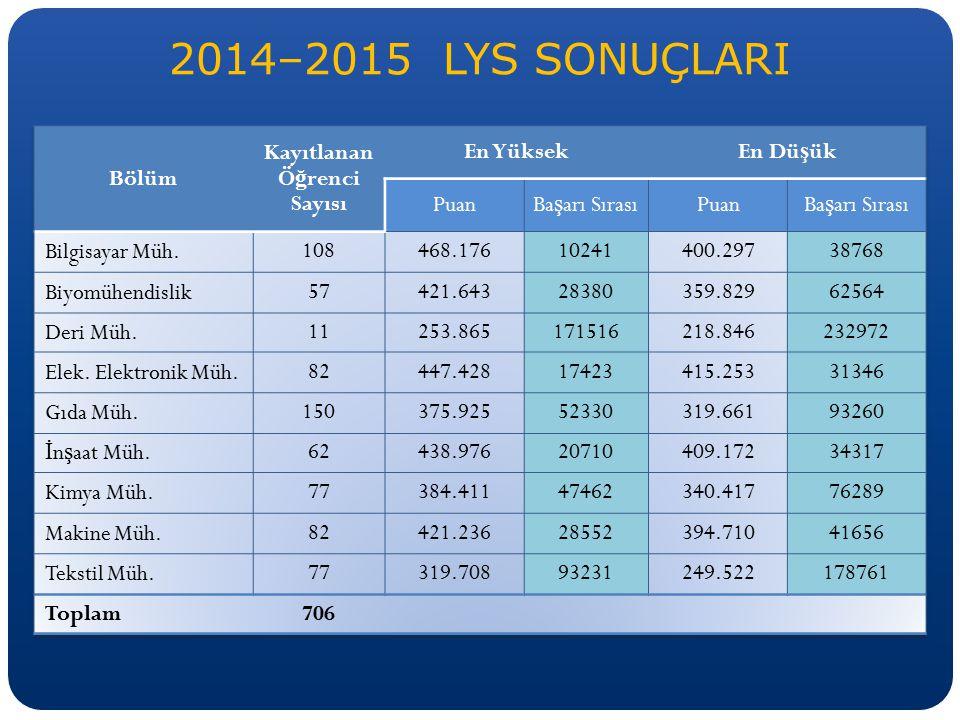 2014–2015 LYS SONUÇLARI
