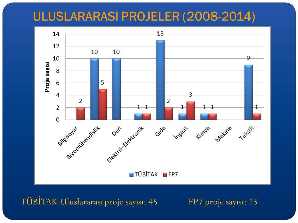 ULUSLARARASI PROJELER (2008-2014) TÜB İ TAK Uluslararası proje sayısı: 45 FP7 proje sayısı: 15