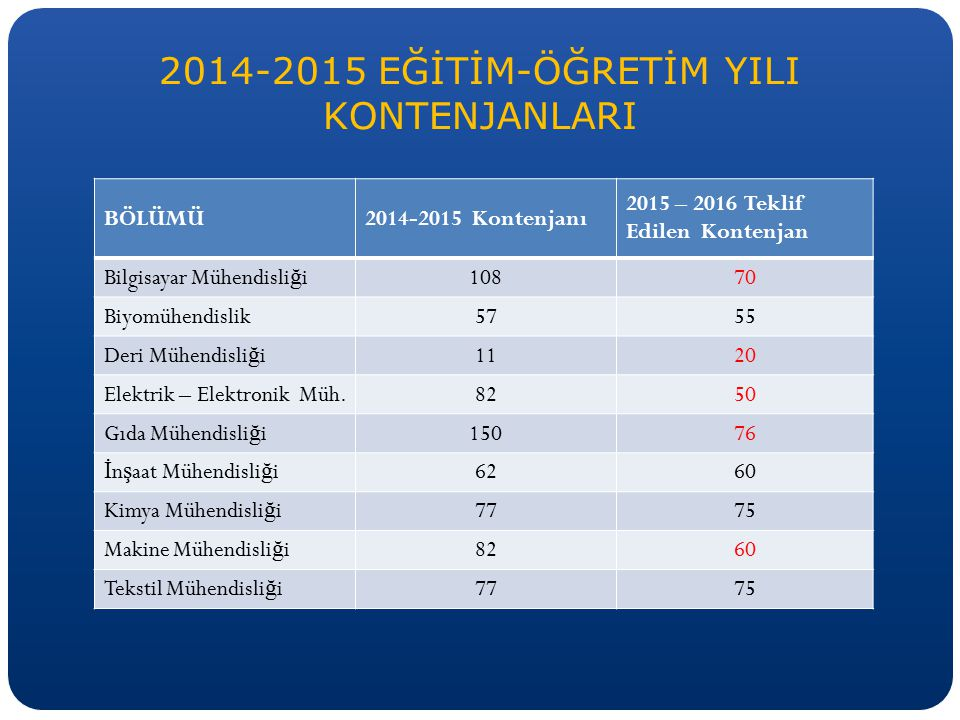 2014-2015 EĞİTİM-ÖĞRETİM YILI KONTENJANLARI BÖLÜMÜ2014-2015 Kontenjanı 2015 – 2016 Teklif Edilen Kontenjan Bilgisayar Mühendisli ğ i10870 Biyomühendis
