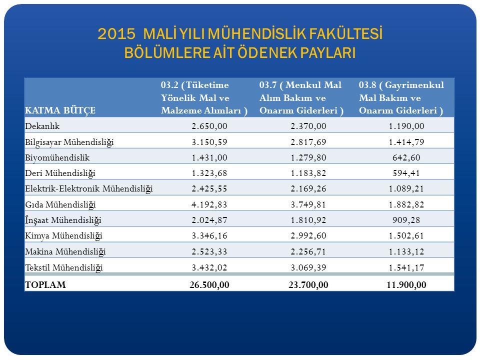 2015 MALİ YILI MÜHENDİSLİK FAKÜLTESİ BÖLÜMLERE AİT ÖDENEK PAYLARI KATMA BÜTÇE 03.2 ( Tüketime Yönelik Mal ve Malzeme Alımları ) 03.7 ( Menkul Mal Alım