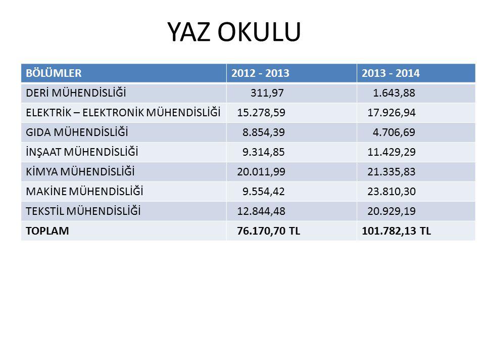 YAZ OKULU BÖLÜMLER2012 - 20132013 - 2014 DERİ MÜHENDİSLİĞİ 311,97 1.643,88 ELEKTRİK – ELEKTRONİK MÜHENDİSLİĞİ 15.278,59 17.926,94 GIDA MÜHENDİSLİĞİ 8.