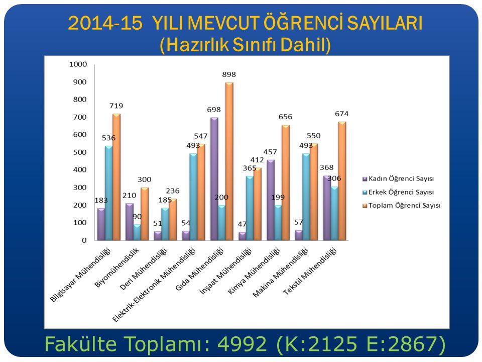 2014-15 YILI MEVCUT ÖĞRENCİ SAYILARI (Hazırlık Sınıfı Dahil) Fakülte Toplamı: 4992 (K:2125 E:2867)