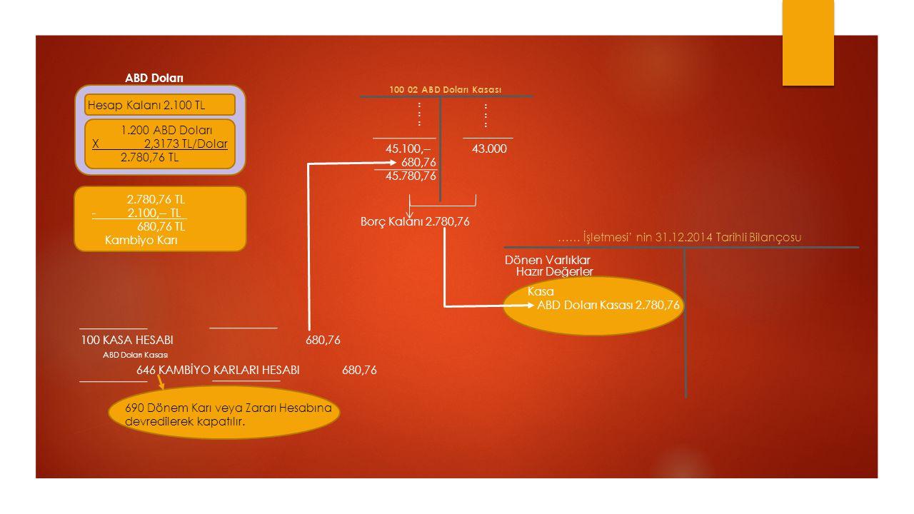 1.200 ABD Doları X 2,3173 TL/Dolar 2.780,76 TL Hesap Kalanı 2.100 TL ABD Doları 2.780,76 TL - 2.100,-- TL 680,76 TL Kambiyo Karı 100 KASA HESABI 680,7
