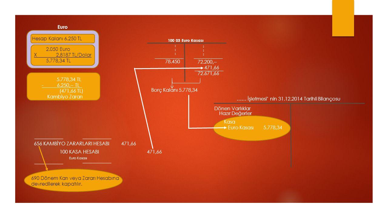 2.050 Euro X 2,8187 TL/Dolar 5.778,34 TL Hesap Kalanı 6.250 TL Euro 5.778,34 TL - 6.250,-- TL (471,66 TL) Kambiyo Zararı 100 KASA HESABI471,66 Euro Ka