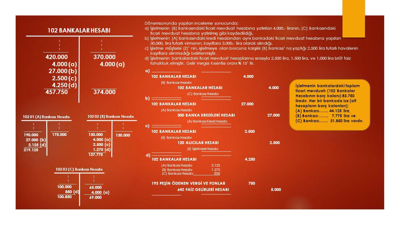 102 BANKALAR HESABI :::::: :::::: 420.000 4.000 (a) 27.000 (b) 2.500 (c) 4.250 (d) 457.750 102 01 (A) Bankası Hesabı 102 02 (B) Bankası Hesabı 102 03