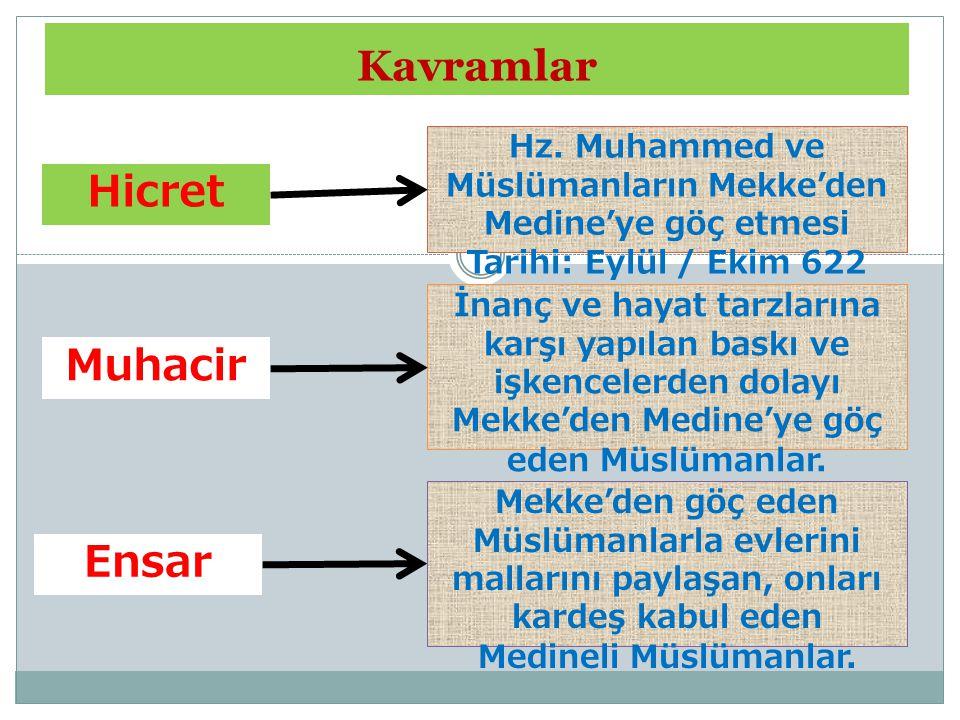 Kavramlar Hicret Ensar Muhacir Hz. Muhammed ve Müslümanların Mekke'den Medine'ye göç etmesi Tarihi: Eylül / Ekim 622 İnanç ve hayat tarzlarına karşı y