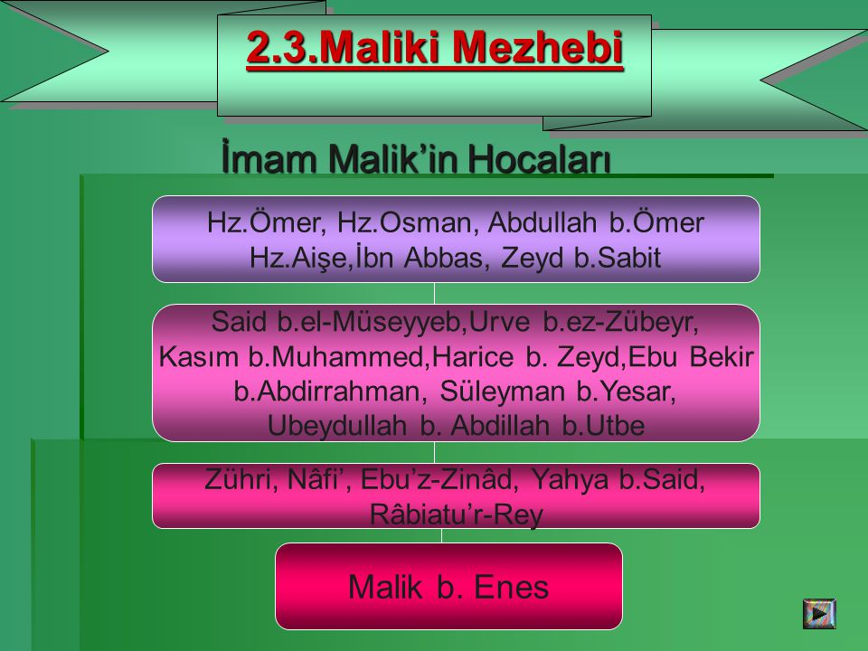 İmam Malik'in Hocaları İmam Malik'in Hocaları 2.3.Maliki Mezhebi Hz.Ömer, Hz.Osman, Abdullah b.Ömer Hz.Aişe,İbn Abbas, Zeyd b.Sabit Said b.el-Müseyyeb,Urve b.ez-Zübeyr, Kasım b.Muhammed,Harice b.