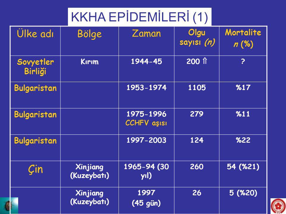 Ülke adıBölge Zaman Olgu sayısı (n) Mortalite n (%) Sovyetler Birliği Kırım1944-45200  ? Bulgaristan 1953-19741105%17 Bulgaristan 1975-1996 CCHFV aşı