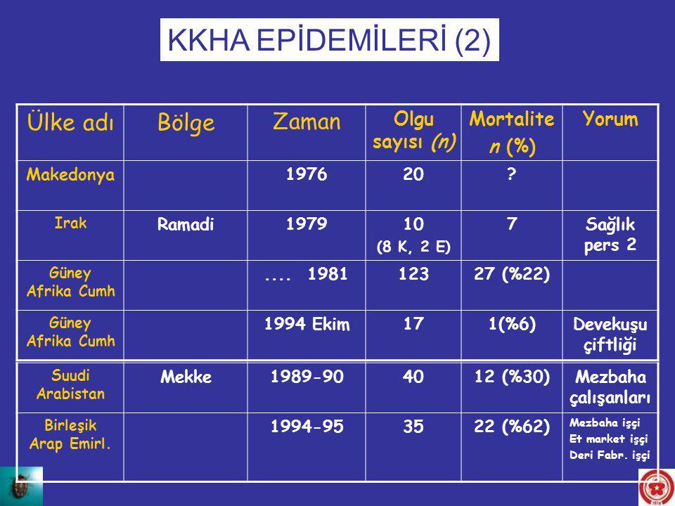 Ülke adıBölge Zaman Olgu sayısı (n) Mortalite n (%) Yorum Makedonya197620? Irak Ramadi197910 (8 K, 2 E) 7Sağlık pers 2 Güney Afrika Cumh.... 198112327