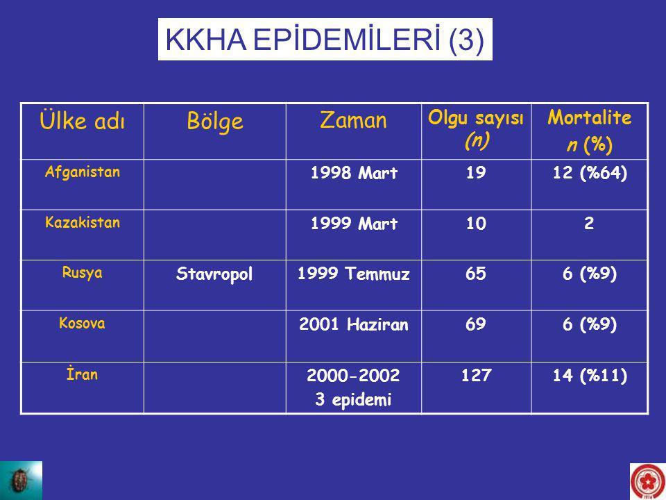 Ülke adıBölge Zaman Olgu sayısı (n) Mortalite n (%) Afganistan 1998 Mart1912 (%64) Kazakistan 1999 Mart102 Rusya Stavropol1999 Temmuz656 (%9) Kosova 2