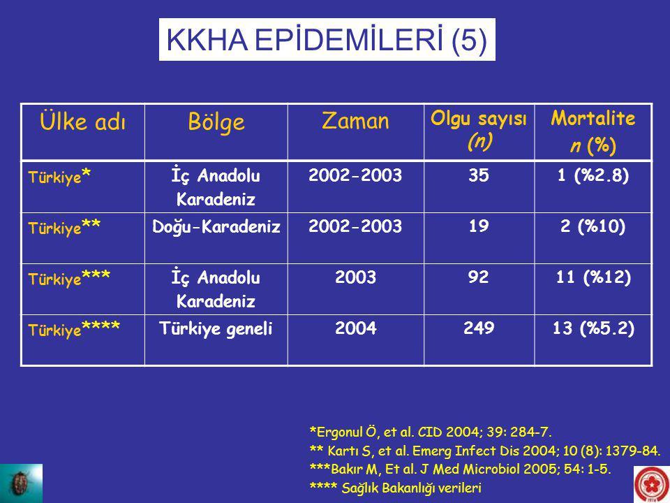 Ülke adıBölge Zaman Olgu sayısı (n) Mortalite n (%) KKHA EPİDEMİLERİ (5) Türkiye * İç Anadolu Karadeniz 2002-2003351 (%2.8) Türkiye ** Doğu-Karadeniz2