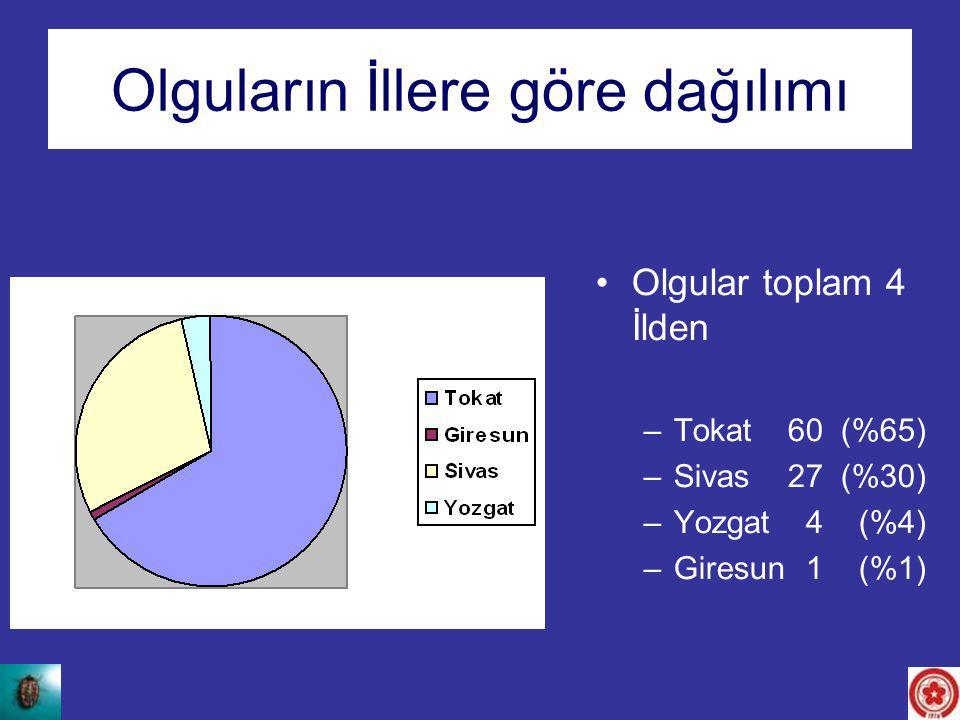 Olguların İllere göre dağılımı Olgular toplam 4 İlden –Tokat60 (%65) –Sivas27 (%30) –Yozgat 4 (%4) –Giresun 1 (%1)