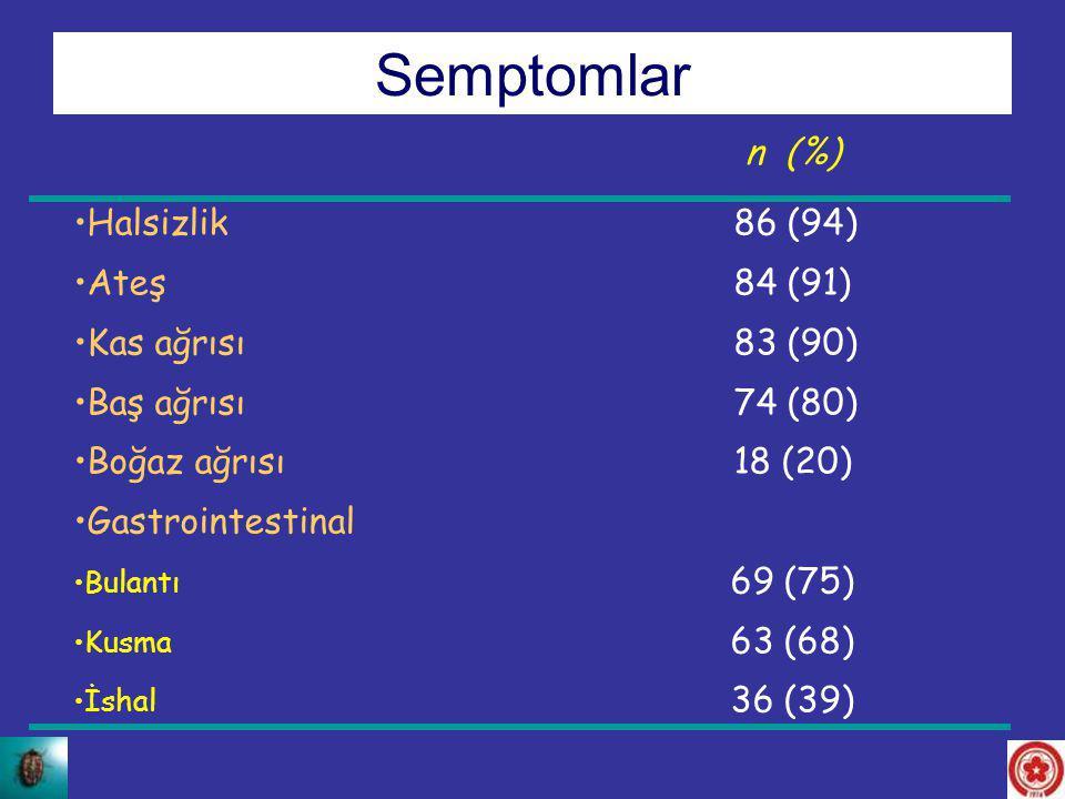 Halsizlik 86 (94) Ateş 84 (91) Kas ağrısı 83 (90) Baş ağrısı 74 (80) Boğaz ağrısı 18 (20) Gastrointestinal Bulantı 69 (75) Kusma 63 (68) İshal 36 (39)