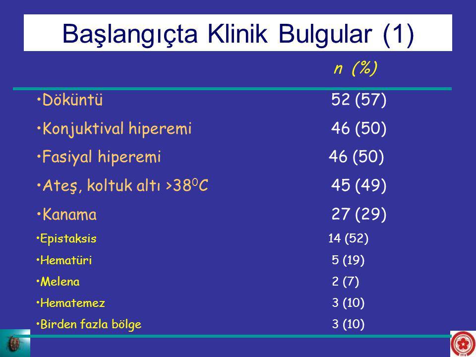 Döküntü 52 (57) Konjuktival hiperemi 46 (50) Fasiyal hiperemi 46 (50) Ateş, koltuk altı >38 0 C 45 (49) Kanama 27 (29) Epistaksis 14 (52) Hematüri 5 (