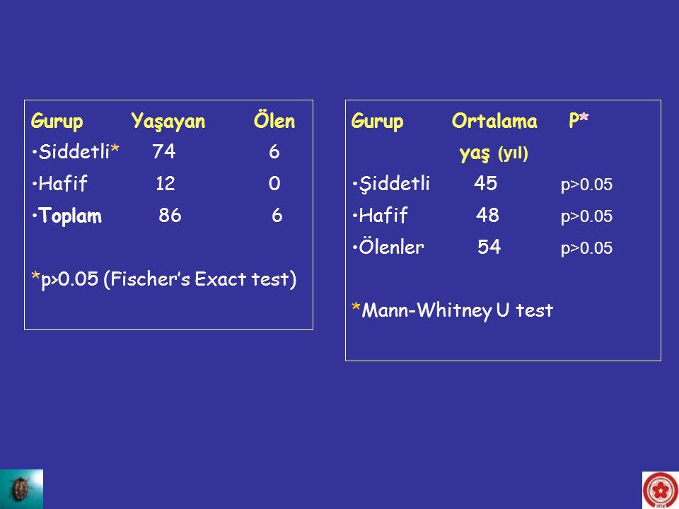 Gurup Yaşayan Ölen Siddetli* 74 6 Hafif 12 0 Toplam 86 6 *p>0.05 (Fischer's Exact test) Gurup Ortalama P* yaş (yıl) Şiddetli 45 p>0.05 Hafif 48 p>0.05