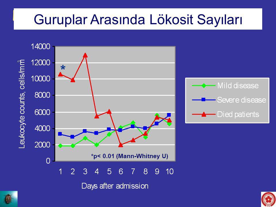 * *p< 0.01 (Mann-Whitney U) Leukocyte counts between the groups Guruplar Arasında Lökosit Sayıları