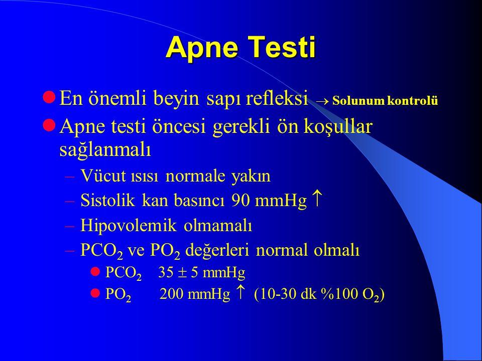 Apne Testi En önemli beyin sapı refleksi  Solunum kontrolü Apne testi öncesi gerekli ön koşullar sağlanmalı –Vücut ısısı normale yakın –Sistolik kan basıncı 90 mmHg  –Hipovolemik olmamalı –PCO 2 ve PO 2 değerleri normal olmalı PCO 2 35  5 mmHg PO 2 200 mmHg  (10-30 dk %100 O 2 )