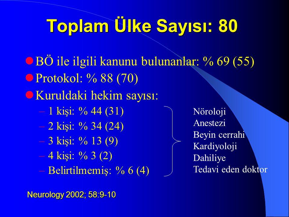 Toplam Ülke Sayısı: 80 BÖ ile ilgili kanunu bulunanlar: % 69 (55) Protokol: % 88 (70) Kuruldaki hekim sayısı: –1 kişi: % 44 (31) –2 kişi: % 34 (24) –3