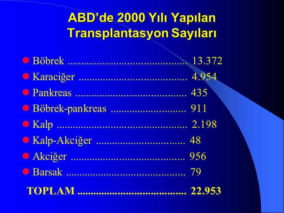 ABD'de 2000 Yılı Yapılan Transplantasyon Sayıları Böbrek............................................ 13.372 Karaciğer.................................