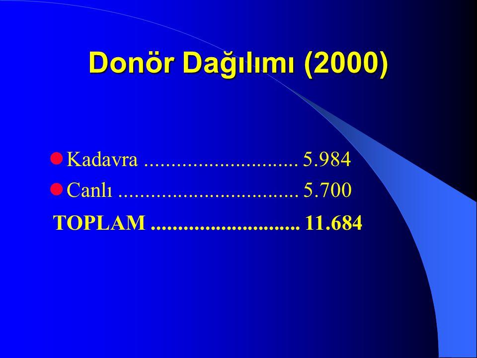 Donör Dağılımı (2000) Kadavra............................. 5.984 Canlı.................................. 5.700 TOPLAM............................ 11.6