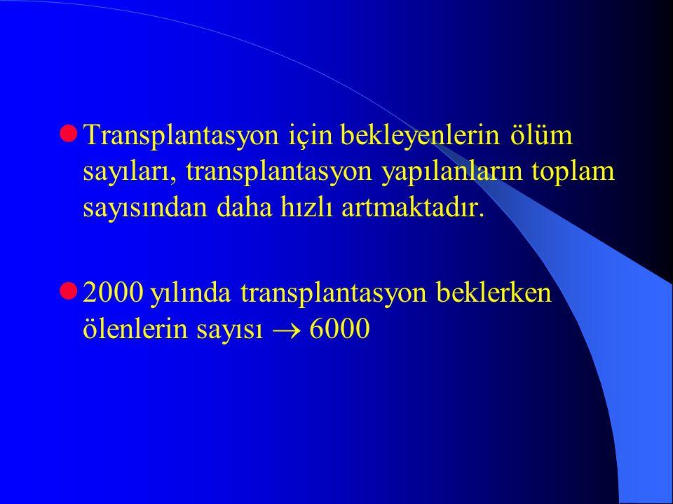 Transplantasyon için bekleyenlerin ölüm sayıları, transplantasyon yapılanların toplam sayısından daha hızlı artmaktadır. 2000 yılında transplantasyon