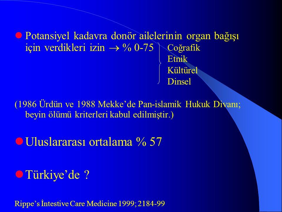 Potansiyel kadavra donör ailelerinin organ bağışı için verdikleri izin  % 0-75 (1986 Ürdün ve 1988 Mekke'de Pan-islamik Hukuk Divanı; beyin ölümü kriterleri kabul edilmiştir.) Uluslararası ortalama % 57 Türkiye'de .