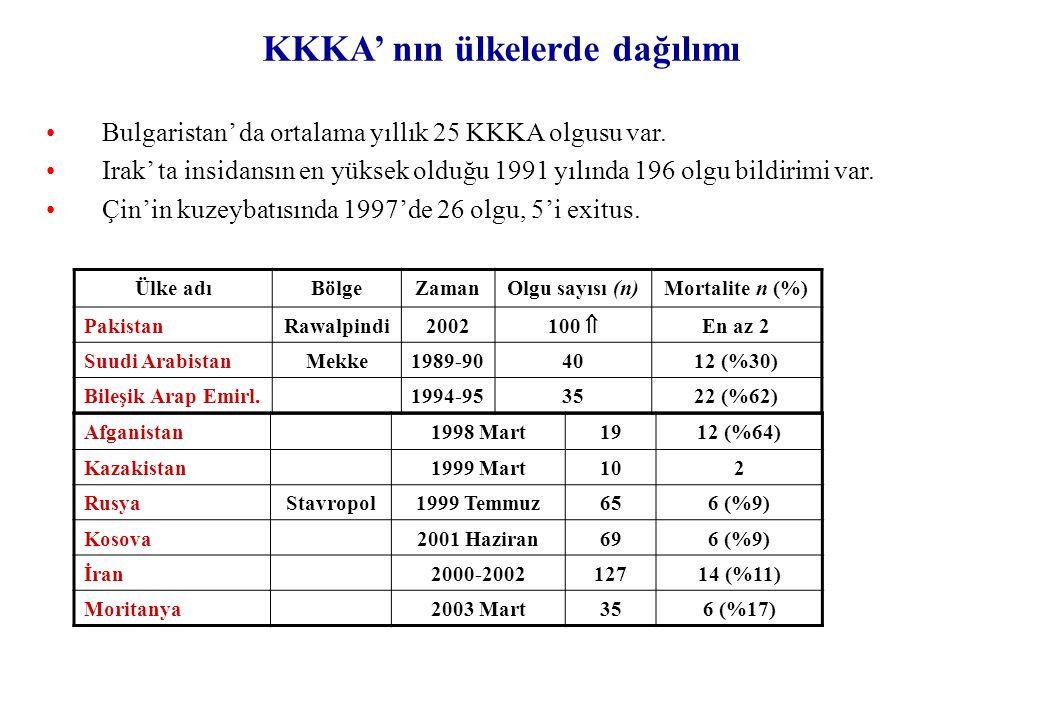 KKKA' nın ülkelerde dağılımı Bulgaristan' da ortalama yıllık 25 KKKA olgusu var. Irak' ta insidansın en yüksek olduğu 1991 yılında 196 olgu bildirimi