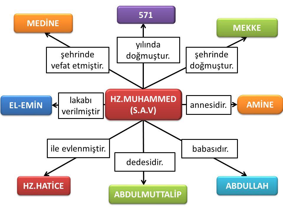 şehrinde doğmuştur. lakabı verilmiştir HZ.MUHAMMED (S.A.V) HZ.MUHAMMED (S.A.V) şehrinde vefat etmiştir. yılında doğmuştur. ABDULMUTTALİP MEKKE EL-EMİN